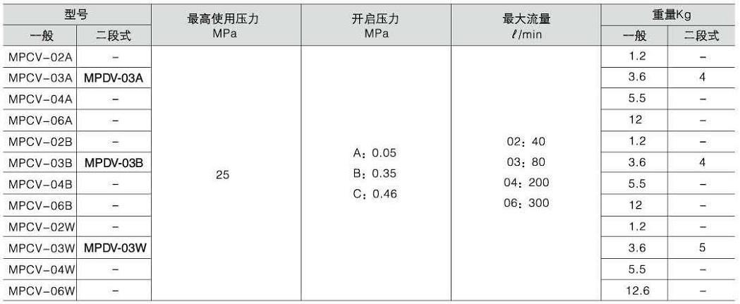 MPC-TSKT1