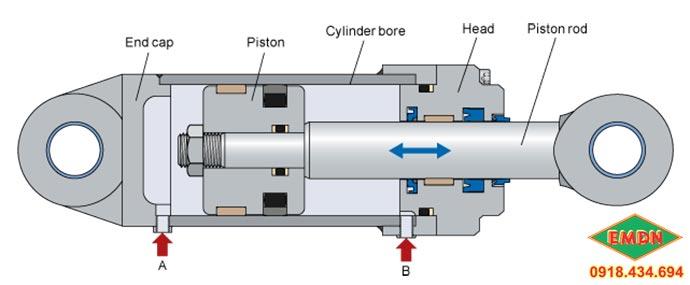cấu tạo của xi lanh thủy lực