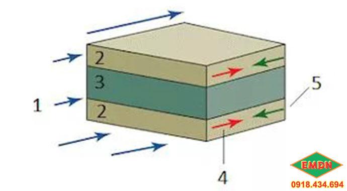 cảm biến từ xi lanh airtac